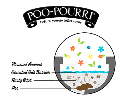 How does Poo Pourri Work?